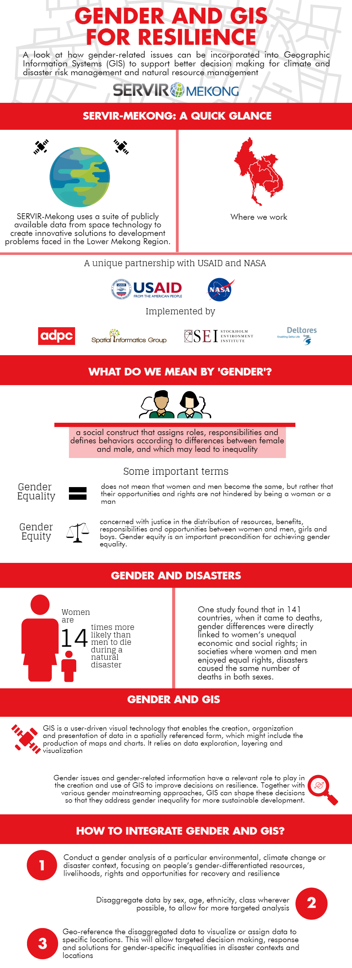 Gender and GIS Graphic
