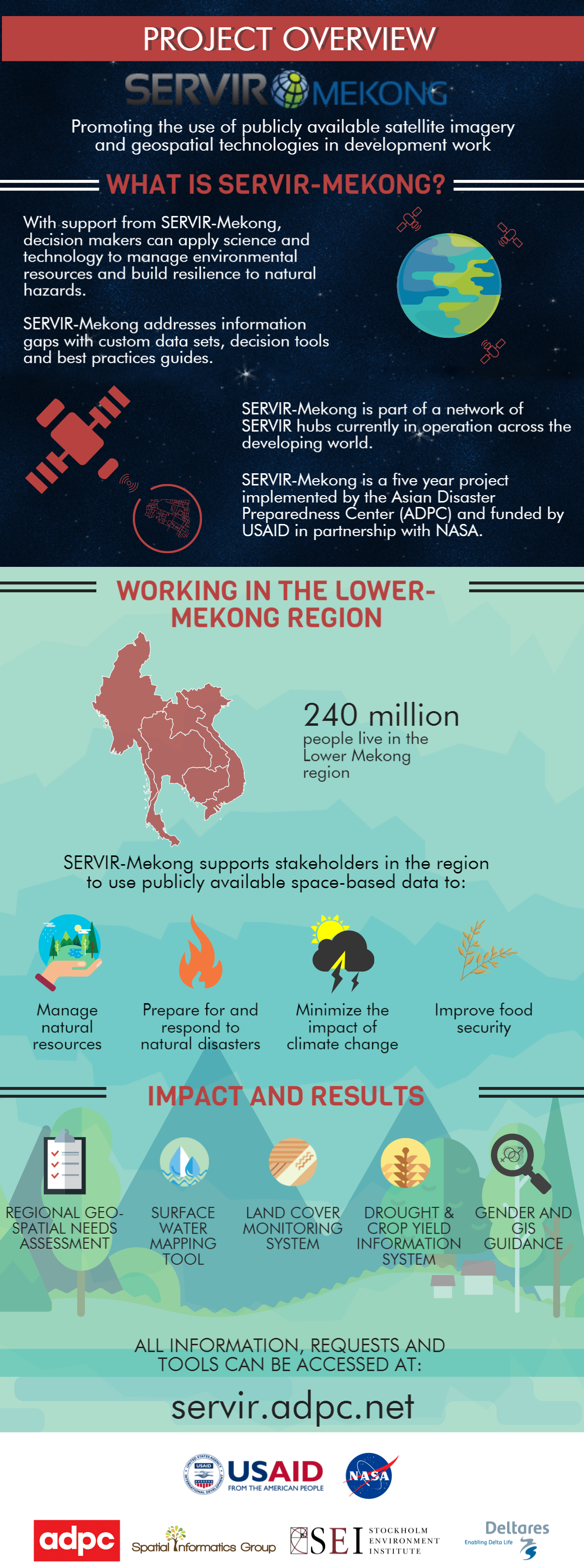 SERVIR Overview Infographic