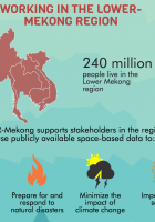 SERVIR-Mekong Project Overview: Infographic